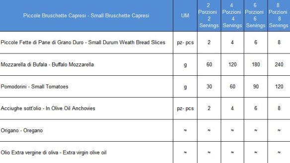 Dosi Piccole Bruschette Capresi